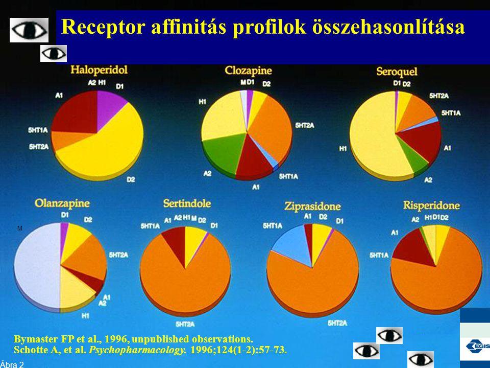Receptor affinitás profilok összehasonlítása Bymaster FP et al., 1996, unpublished observations. Schotte A, et al. Psychopharmacology. 1996;124(1-2):5