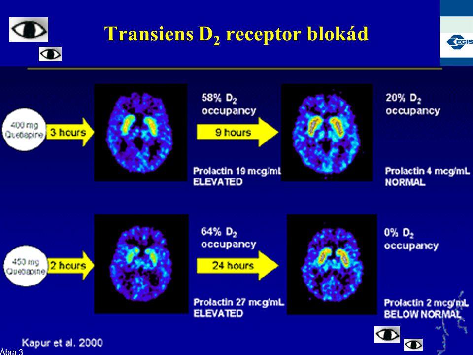 Transiens D 2 receptor blokád Ábra 3