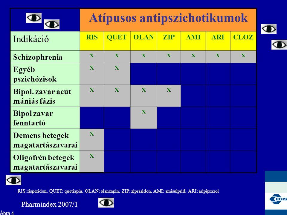 Atípusos antipszichotikumok Indikáció RISQUETOLANZIPAMIARICLOZ Schizophrenia XXXXXXX Egyéb pszichózisok XX Bipol.