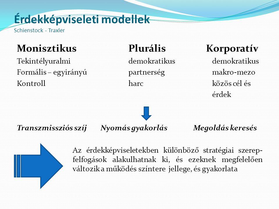 Érdekképviseleti modellek Schienstock - Traxler MonisztikusPlurális Korporatív Tekintélyuralmidemokratikusdemokratikus Formális – egyirányúpartnerségm