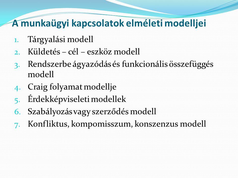 A tárgyalásos modell Borkowska Uralkodó szabályozási formák: piaci - hivatali – tárgyalásos típus Piaci típus: a kapcsolatrendszert maga a paic indukálja Előnye: rugalmas, hatékony Hátránya:szociális feszültségek Hivatali típus: politikai/közig mechanizmus Előnye:újraelosztás – feszültségoldó Hátránya:piaci mechanizmusok korlátozása Tárgyalásos típus:köztes megoldás Előnye:háttérbe szorítja a kormányzatot konfliktus feloldás a megállapodáson alapul a piaci autonómia legkisebb korlátozása