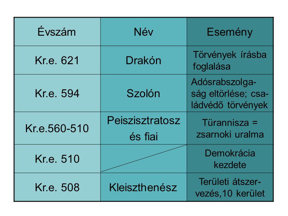 ÉvszámNévEsemény Kr.e.621Drakón Törvények írásba foglalása Kr.e.