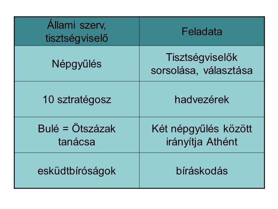 Állami szerv, tisztségviselő Feladata Népgyűlés Tisztségviselők sorsolása, választása 10 sztratégoszhadvezérek Bulé = Ötszázak tanácsa Két népgyűlés között irányítja Athént esküdtbíróságokbíráskodás
