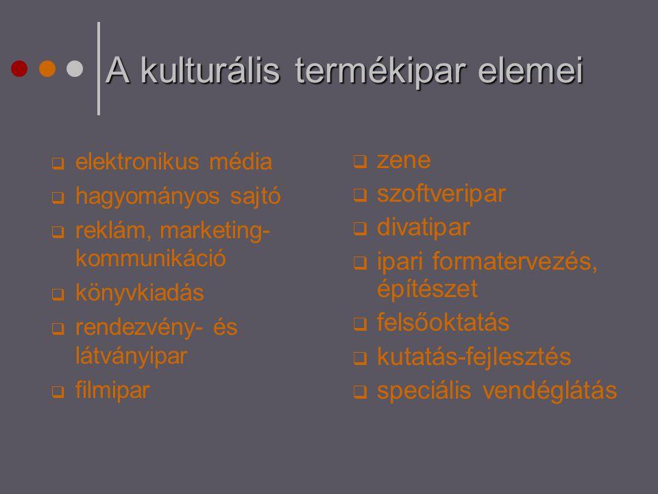 A kulturális termékipar elemei  elektronikus média  hagyományos sajtó  reklám, marketing- kommunikáció  könyvkiadás  rendezvény- és látványipar 
