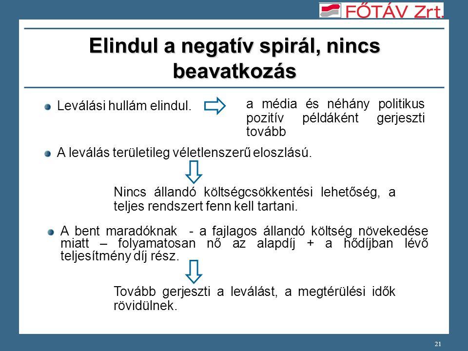 21 Elindul a negatív spirál, nincs beavatkozás Leválási hullám elindul.