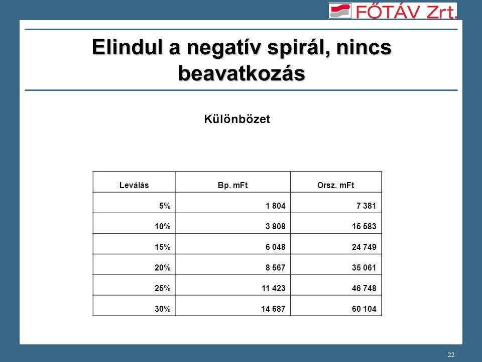 22 Elindul a negatív spirál, nincs beavatkozás Különbözet LeválásBp.