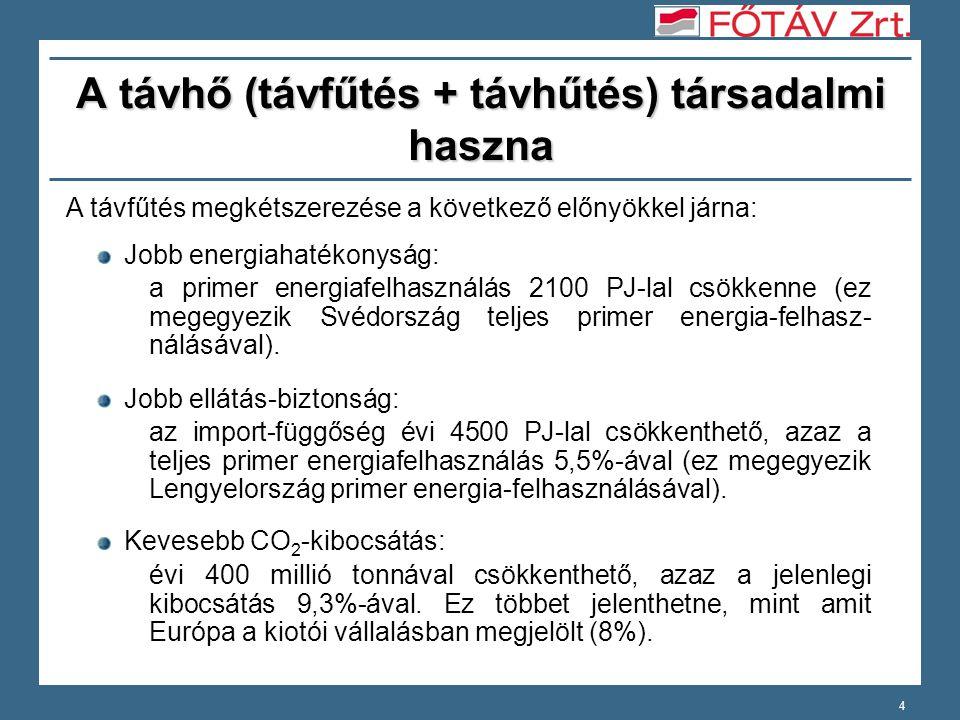 4 A távhő (távfűtés + távhűtés) társadalmi haszna A távfűtés megkétszerezése a következő előnyökkel járna: Jobb energiahatékonyság: a primer energiafelhasználás 2100 PJ-lal csökkenne (ez megegyezik Svédország teljes primer energia-felhasz- nálásával).