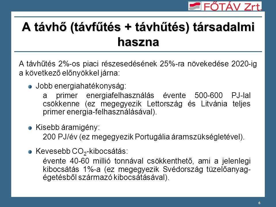 7 A távhő magyarországi társadalmi haszna A távhő több, mint 70%-a kapcsoltan állítódik elő.