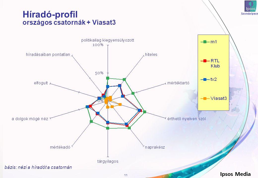 11 Szonda Ipsos Híradó-profil országos csatornák + Viasat3 bázis: nézi a híradót a csatornán
