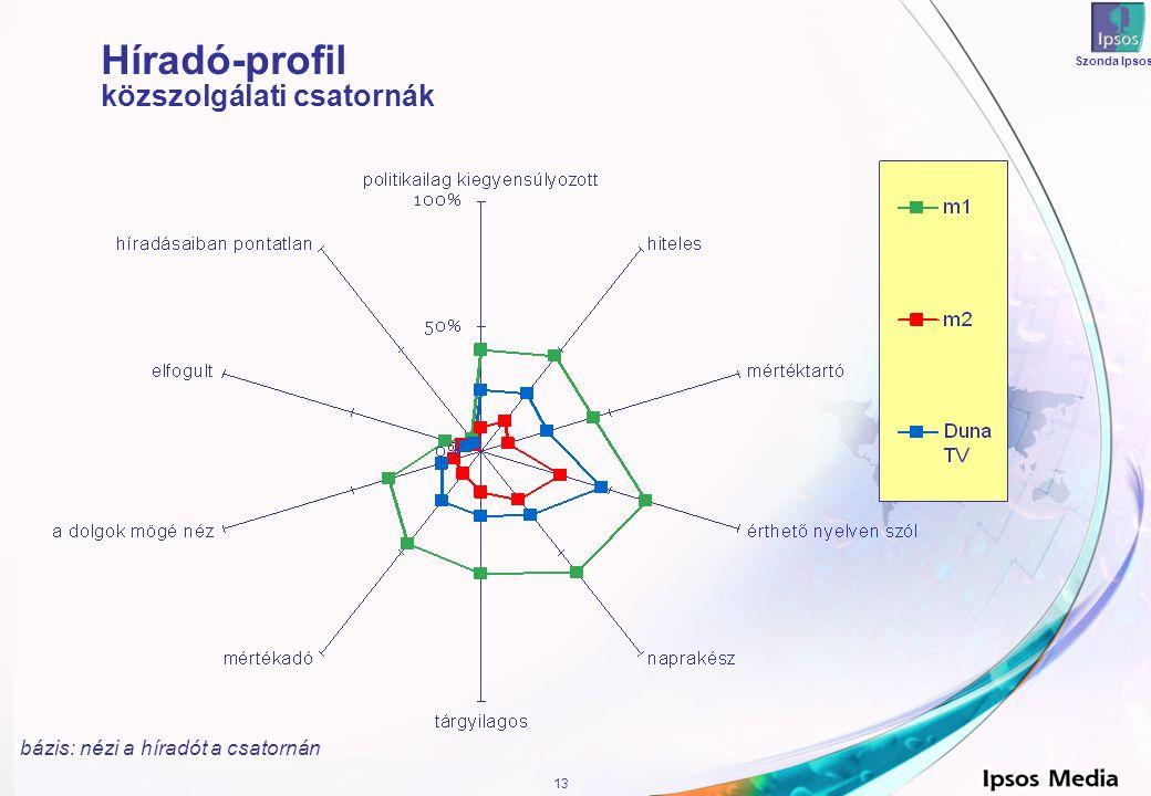 13 Szonda Ipsos Híradó-profil közszolgálati csatornák bázis: nézi a híradót a csatornán