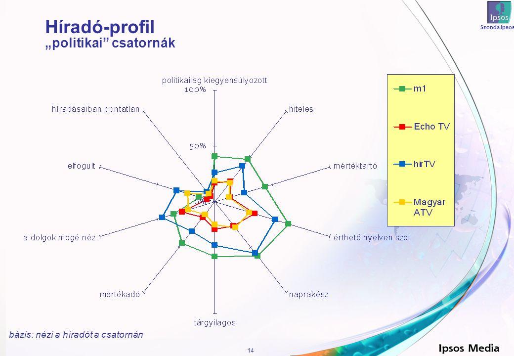 """14 Szonda Ipsos Híradó-profil """"politikai csatornák bázis: nézi a híradót a csatornán"""