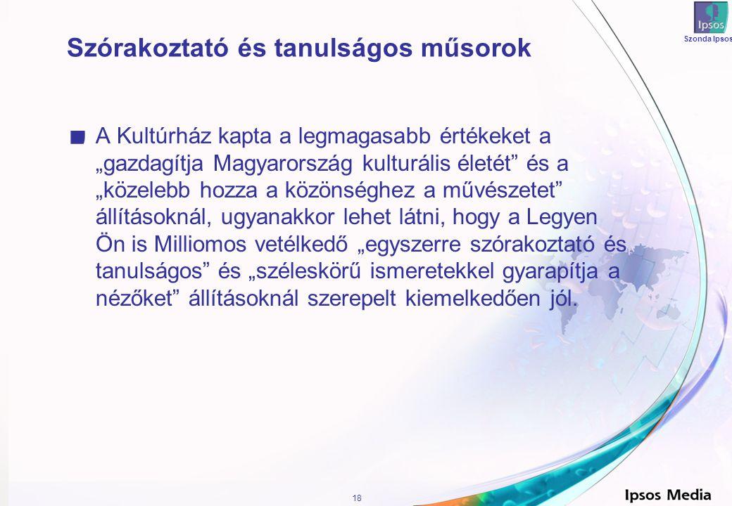 """18 Szonda Ipsos Szórakoztató és tanulságos műsorok A Kultúrház kapta a legmagasabb értékeket a """"gazdagítja Magyarország kulturális életét és a """"közelebb hozza a közönséghez a művészetet állításoknál, ugyanakkor lehet látni, hogy a Legyen Ön is Milliomos vetélkedő """"egyszerre szórakoztató és tanulságos és """"széleskörű ismeretekkel gyarapítja a nézőket állításoknál szerepelt kiemelkedően jól."""
