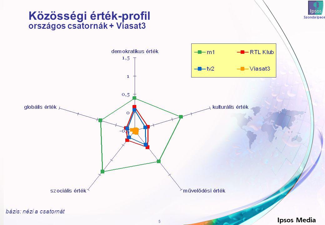 5 Szonda Ipsos Közösségi érték-profil országos csatornák + Viasat3 bázis: nézi a csatornát