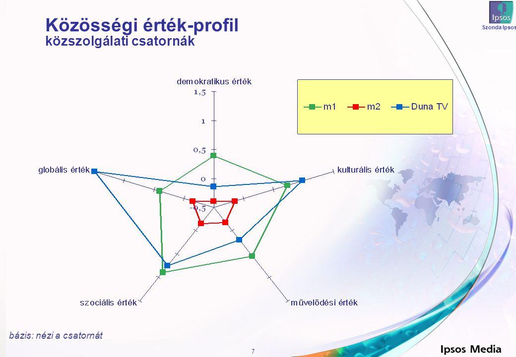 7 Szonda Ipsos Közösségi érték-profil közszolgálati csatornák bázis: nézi a csatornát