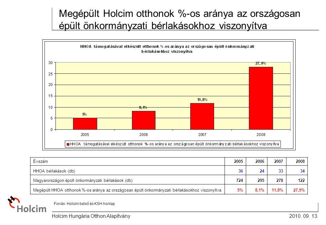 2010.09. 13. Holcim Hungária Otthon Alapítvány 5.