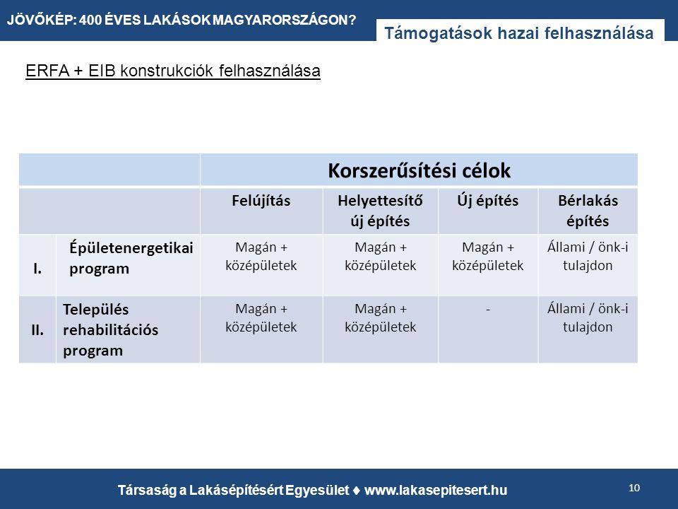 Támogatások hazai felhasználása 10 Társaság a Lakásépítésért Egyesület  www.lakasepitesert.hu JÖVŐKÉP: 400 ÉVES LAKÁSOK MAGYARORSZÁGON.