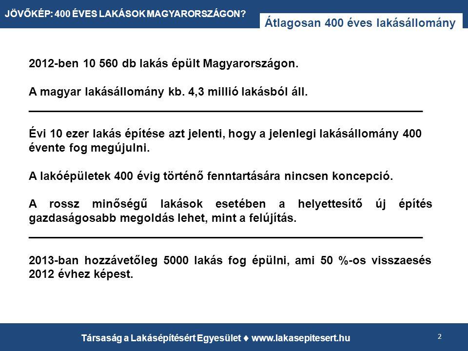 Átlagosan 400 éves lakásállomány 2 Társaság a Lakásépítésért Egyesület  www.lakasepitesert.hu JÖVŐKÉP: 400 ÉVES LAKÁSOK MAGYARORSZÁGON.
