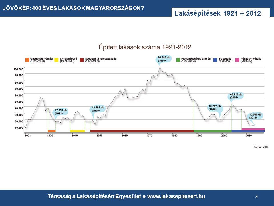 Lakásépítések 1921 – 2012 3 Társaság a Lakásépítésért Egyesület  www.lakasepitesert.hu JÖVŐKÉP: 400 ÉVES LAKÁSOK MAGYARORSZÁGON