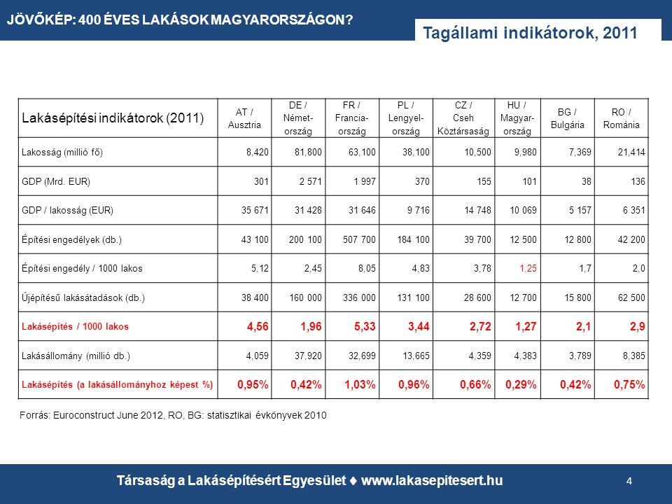 Tagállami indikátorok, 2011 4 Társaság a Lakásépítésért Egyesület  www.lakasepitesert.hu Lakásépítési indikátorok (2011) AT / Ausztria DE / Német- ország FR / Francia- ország PL / Lengyel- ország CZ / Cseh Köztársaság HU / Magyar- ország BG / Bulgária RO / Románia Lakosság (millió fő)8,42081,80063,10038,10010,5009,9807,36921,414 GDP (Mrd.