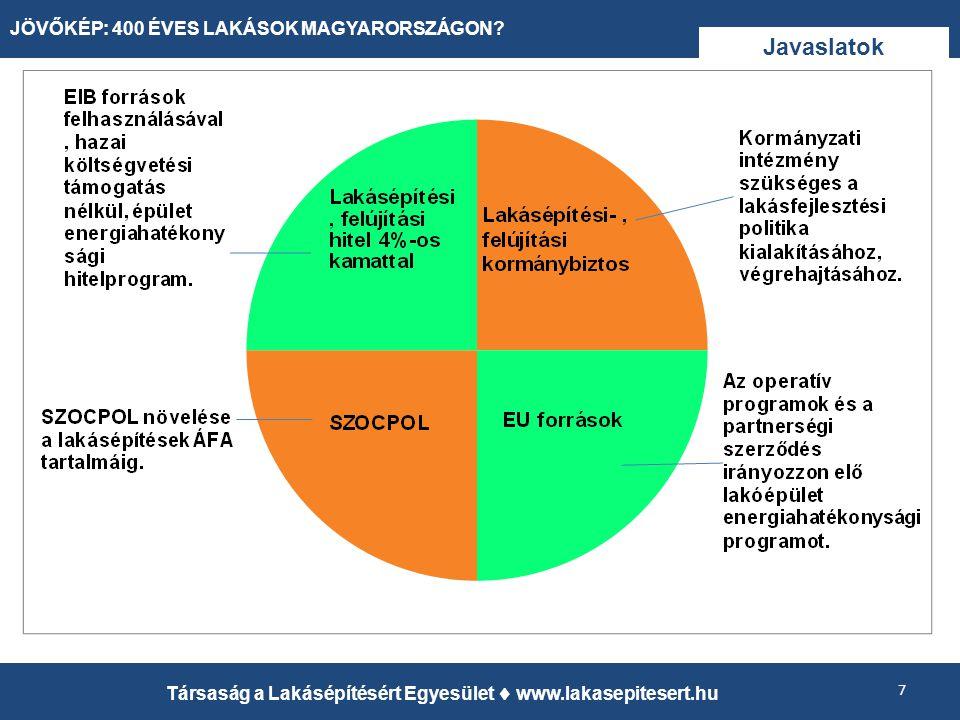 Javaslatok 7 Társaság a Lakásépítésért Egyesület  www.lakasepitesert.hu JÖVŐKÉP: 400 ÉVES LAKÁSOK MAGYARORSZÁGON