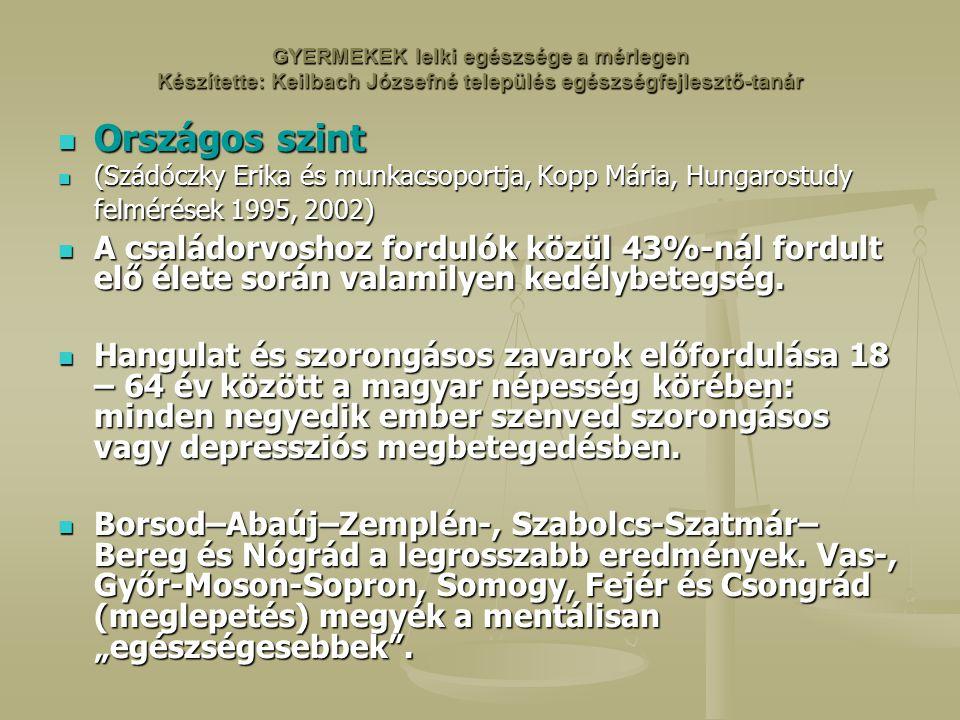 GYERMEKEK lelki egészsége a mérlegen Készítette: Keilbach Józsefné település egészségfejlesztő-tanár Országos szint Országos szint (Szádóczky Erika és munkacsoportja, Kopp Mária, Hungarostudy felmérések 1995, 2002) (Szádóczky Erika és munkacsoportja, Kopp Mária, Hungarostudy felmérések 1995, 2002) A családorvoshoz fordulók közül 43%-nál fordult elő élete során valamilyen kedélybetegség.