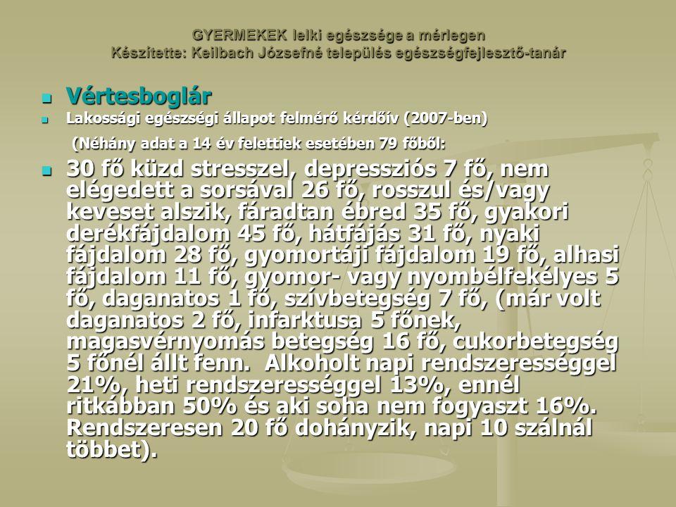 GYERMEKEK lelki egészsége a mérlegen Készítette: Keilbach Józsefné település egészségfejlesztő-tanár Vértesboglár Vértesboglár Lakossági egészségi állapot felmérő kérdőív (2007-ben) Lakossági egészségi állapot felmérő kérdőív (2007-ben) (Néhány adat a 14 év felettiek esetében 79 főből: (Néhány adat a 14 év felettiek esetében 79 főből: 30 fő küzd stresszel, depressziós 7 fő, nem elégedett a sorsával 26 fő, rosszul és/vagy keveset alszik, fáradtan ébred 35 fő, gyakori derékfájdalom 45 fő, hátfájás 31 fő, nyaki fájdalom 28 fő, gyomortáji fájdalom 19 fő, alhasi fájdalom 11 fő, gyomor- vagy nyombélfekélyes 5 fő, daganatos 1 fő, szívbetegség 7 fő, (már volt daganatos 2 fő, infarktusa 5 főnek, magasvérnyomás betegség 16 fő, cukorbetegség 5 főnél állt fenn.