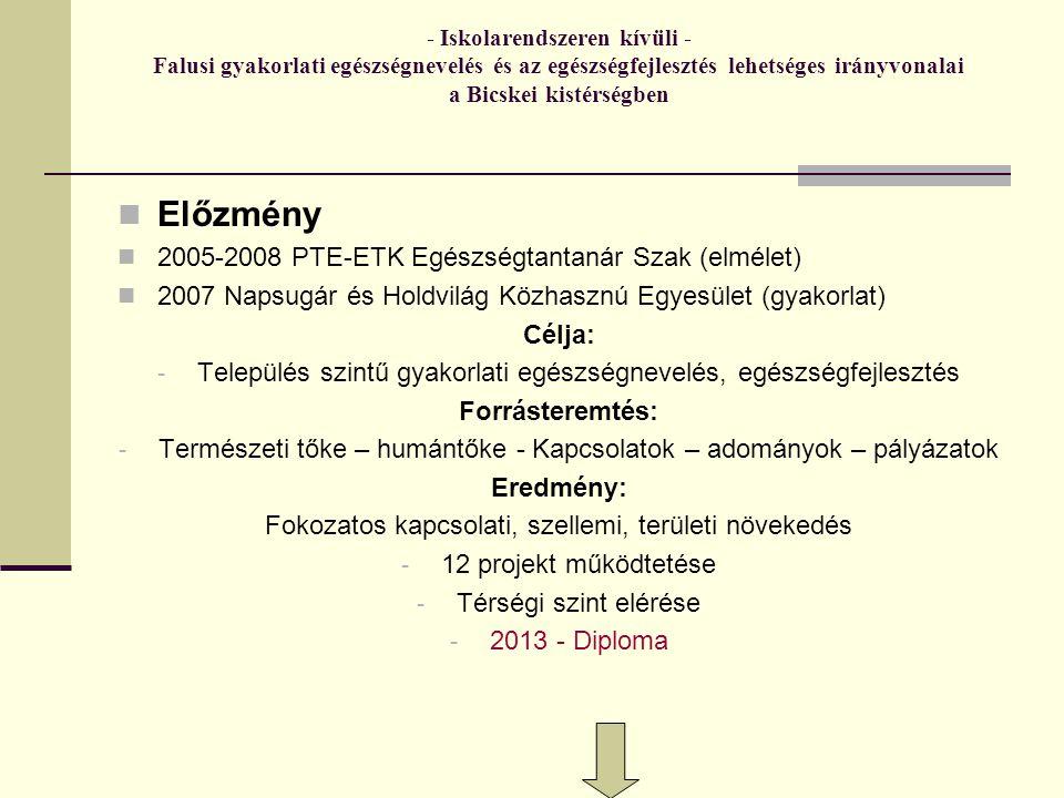 - Iskolarendszeren kívüli - Falusi gyakorlati egészségnevelés és az egészségfejlesztés lehetséges irányvonalai a Bicskei kistérségben Előzmény 2005-2008 PTE-ETK Egészségtantanár Szak (elmélet) 2007 Napsugár és Holdvilág Közhasznú Egyesület (gyakorlat) Célja: - Település szintű gyakorlati egészségnevelés, egészségfejlesztés Forrásteremtés: - Természeti tőke – humántőke - Kapcsolatok – adományok – pályázatok Eredmény: Fokozatos kapcsolati, szellemi, területi növekedés - 12 projekt működtetése - Térségi szint elérése - 2013 - Diploma