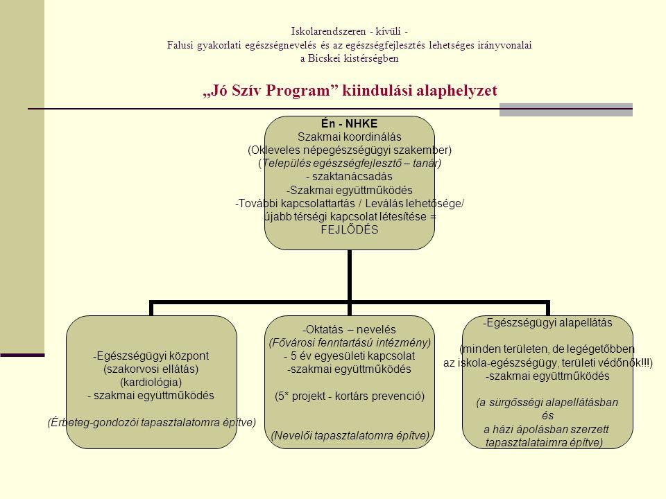 """Iskolarendszeren - kívüli - Falusi gyakorlati egészségnevelés és az egészségfejlesztés lehetséges irányvonalai a Bicskei kistérségben """"Jó Szív Program kiindulási alaphelyzet Én - NHKE Szakmai koordinálás (Okleveles népegészségügyi szakember) (Település egészségfejlesztő – tanár) szaktanácsadás Szakmai együttműködés További kapcsolattartás / Leválás lehetősége/ újabb térségi kapcsolat létesítése = FEJLŐDÉS Egészségügyi központ (szakorvosi ellátás) (kardiológia) szakmai együttműködés (Érbeteg-gondozói tapasztalatomra építve) Oktatás – nevelés (Fővárosi fenntartású intézmény) - 5 év egyesületi kapcsolat szakmai együttműködés (5* projekt - kortárs prevenció) (Nevelői tapasztalatomra építve) Egészségügyi alapellátás (minden területen, de legégetőbben az iskola-egészségügy, területi védőnők!!!) szakmai együttműködés (a sürgősségi alapellátásban és a házi ápolásban szerzett tapasztalataimra építve)"""