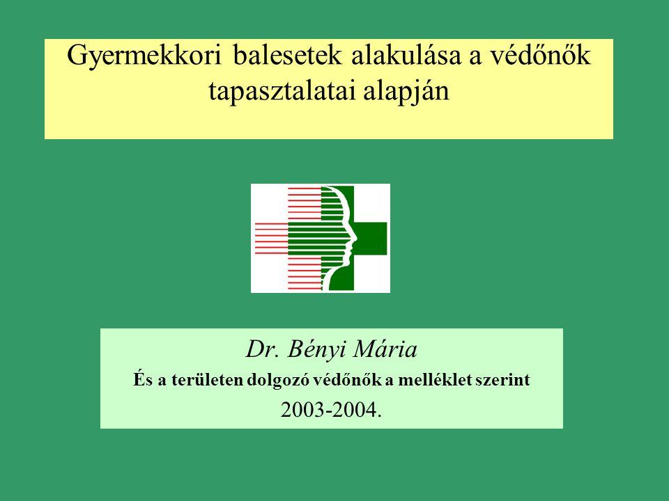Gyermekkori balesetek alakulása a védőnők tapasztalatai alapján Dr. Bényi Mária És a területen dolgozó védőnők a melléklet szerint 2003-2004.