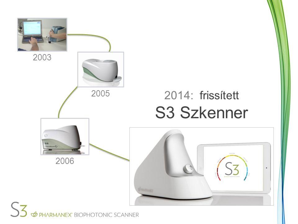 2014: frissített S3 Szkenner 2003 2005 2006