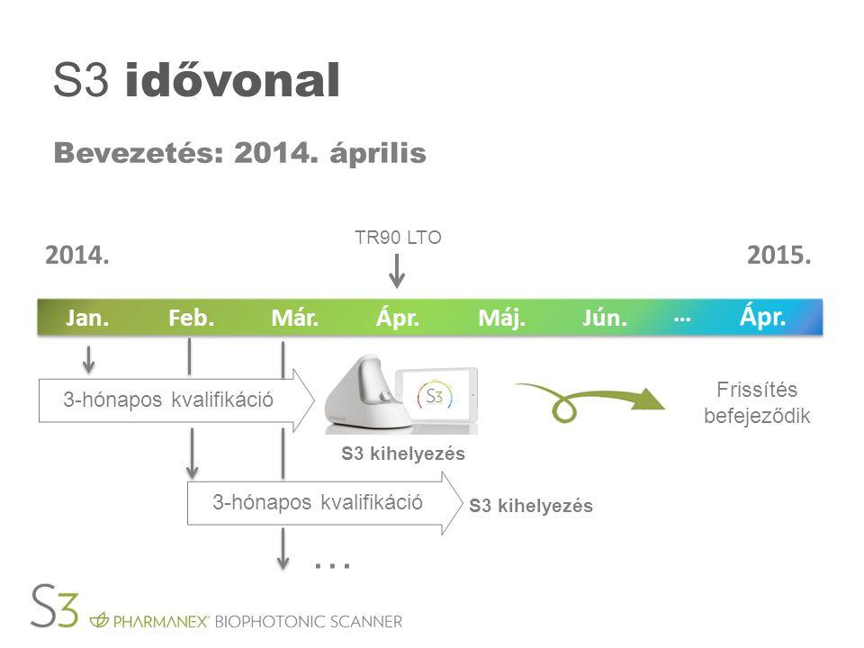 S3 idővonal Bevezetés: 2014. április TR90 LTO Frissítés befejeződik Jún.Máj.Ápr.Már.Feb.Jan.