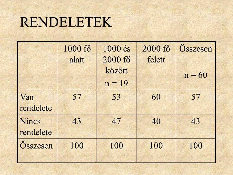 RENDELETEK 1000 fő alatt 1000 és 2000 fő között n = 19 2000 fő felett Összesen n = 60 Van rendelete 57536057 Nincs rendelete 43474043 Összesen100
