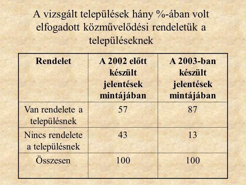A vizsgált települések hány %-ában volt elfogadott közművelődési rendeletük a településeknek RendeletA 2002 előtt készült jelentések mintájában A 2003-ban készült jelentések mintájában Van rendelete a településnek 5787 Nincs rendelete a településnek 4313 Összesen100