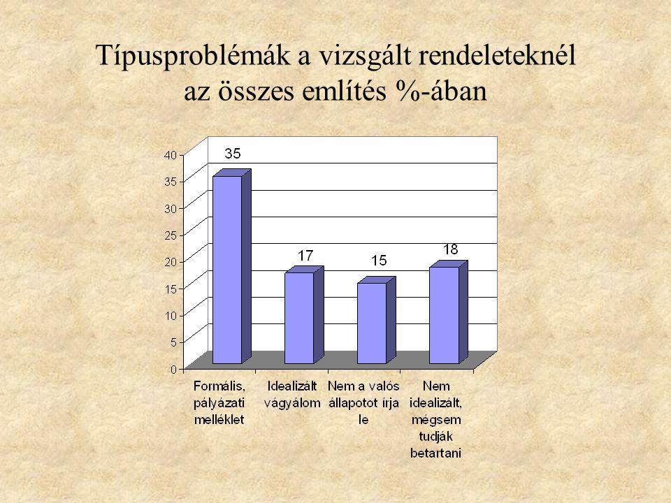 Típusproblémák a vizsgált rendeleteknél az összes említés %-ában