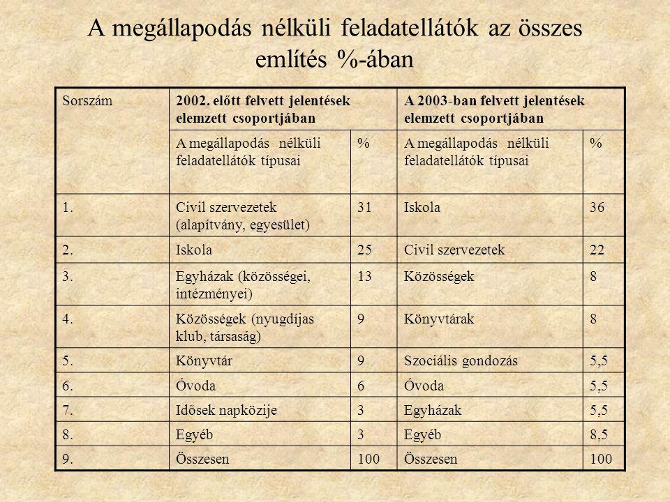 A megállapodás nélküli feladatellátók az összes említés %-ában Sorszám2002.