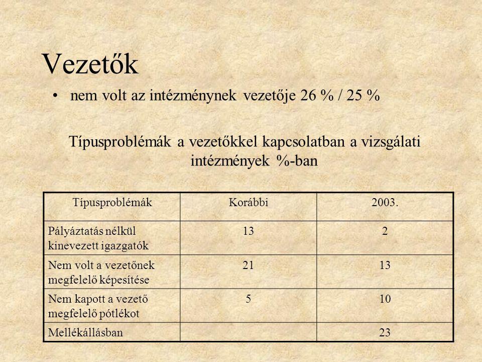 Vezetők nem volt az intézménynek vezetője 26 % / 25 % Típusproblémák a vezetőkkel kapcsolatban a vizsgálati intézmények %-ban TípusproblémákKorábbi2003.