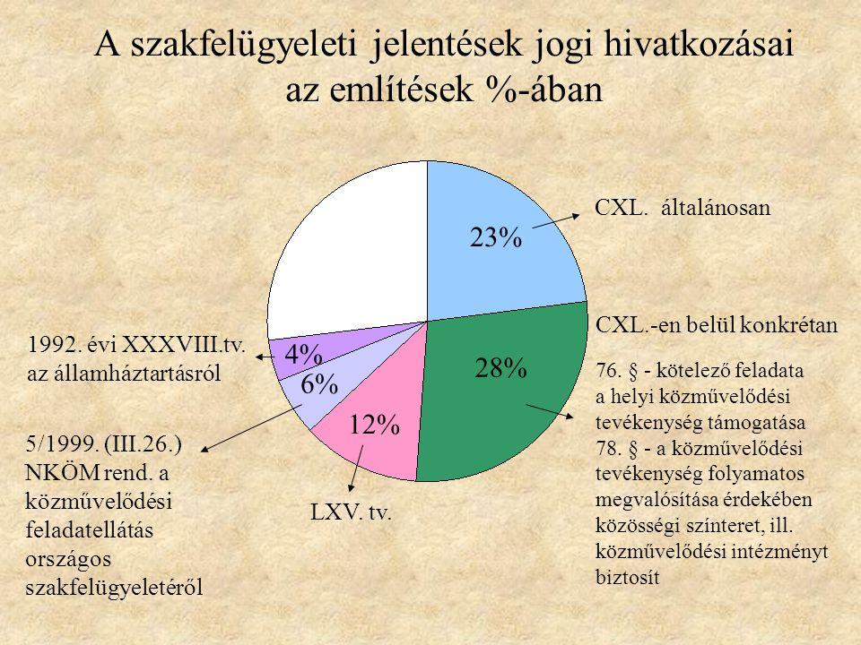 A szakfelügyeleti jelentések jogi hivatkozásai az említések %-ában 23% 28% 12% 6% 4% CXL.