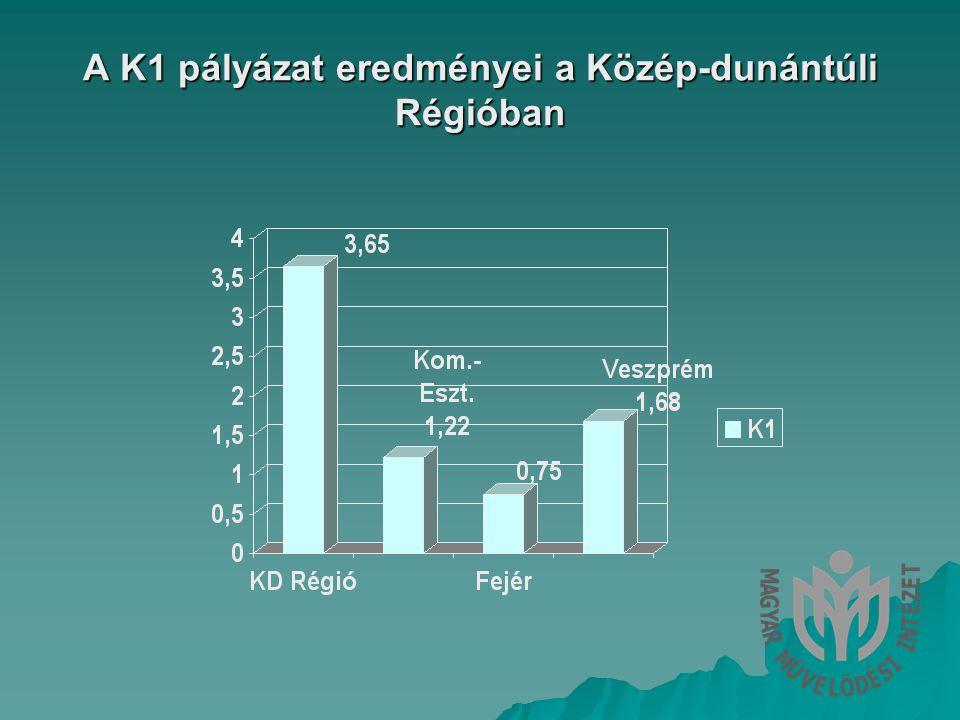 A K1 pályázat eredményei a Közép-dunántúli Régióban