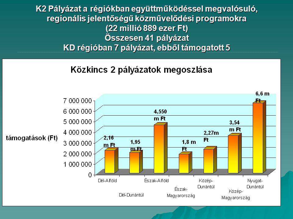 K2 Pályázat a régiókban együttműködéssel megvalósuló, regionális jelentőségű közművelődési programokra (22 millió 889 ezer Ft) Összesen 41 pályázat KD régióban 7 pályázat, ebből támogatott 5