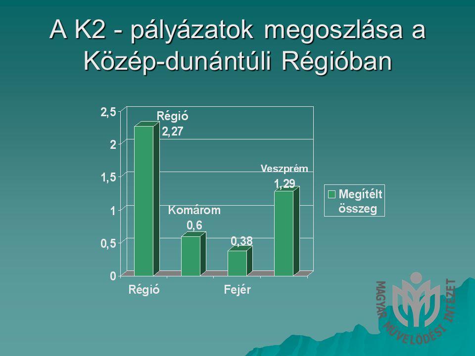 A K2 - pályázatok megoszlása a Közép-dunántúli Régióban