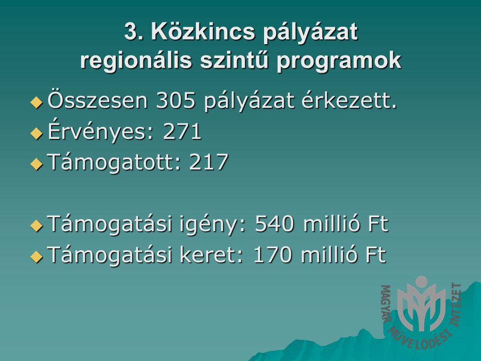 3. Közkincs pályázat regionális szintű programok  Összesen 305 pályázat érkezett.