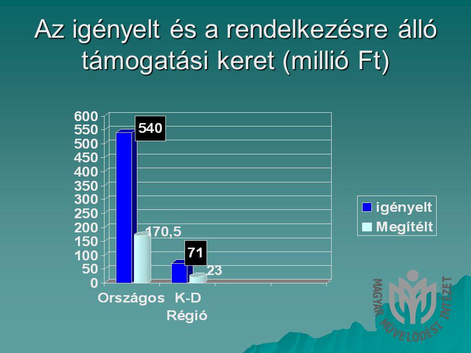 Az igényelt és a rendelkezésre álló támogatási keret (millió Ft)