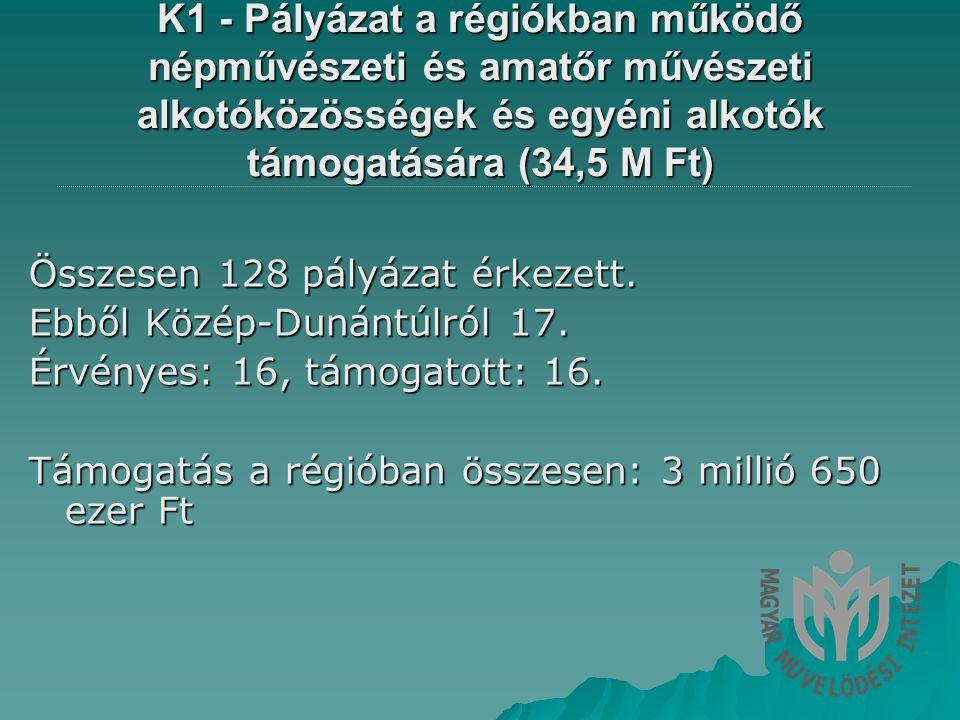 K1 - Pályázat a régiókban működő népművészeti és amatőr művészeti alkotóközösségek és egyéni alkotók támogatására (34,5 M Ft) Összesen 128 pályázat érkezett.