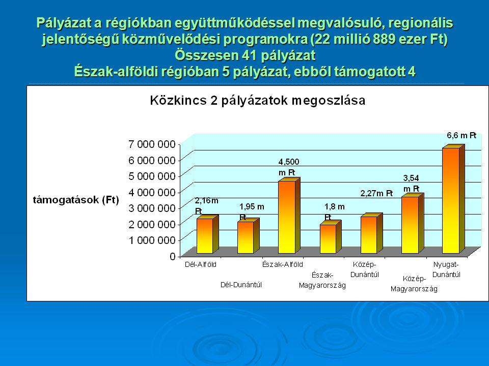 Pályázat a régiókban együttműködéssel megvalósuló, regionális jelentőségű közművelődési programokra (22 millió 889 ezer Ft) Összesen 41 pályázat Észak-alföldi régióban 5 pályázat, ebből támogatott 4