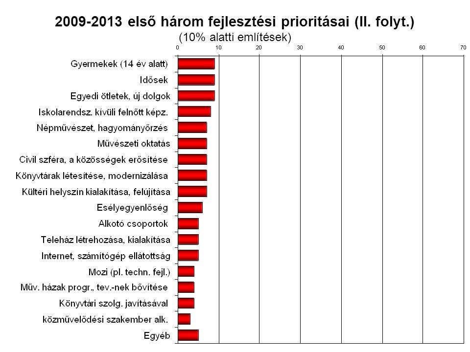 2009-2013 első három fejlesztési prioritásai (II. folyt.) (10% alatti említések)