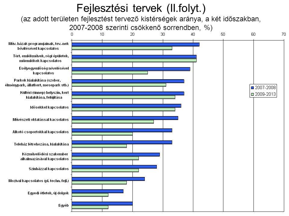 Fejlesztési tervek (II.folyt.) (az adott területen fejlesztést tervező kistérségek aránya, a két időszakban, 2007-2008 szerinti csökkenő sorrendben, %