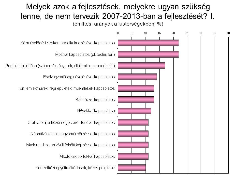 Melyek azok a fejlesztések, melyekre ugyan szükség lenne, de nem tervezik 2007-2013-ban a fejlesztését? I. (említési arányok a kistérségekben, %)