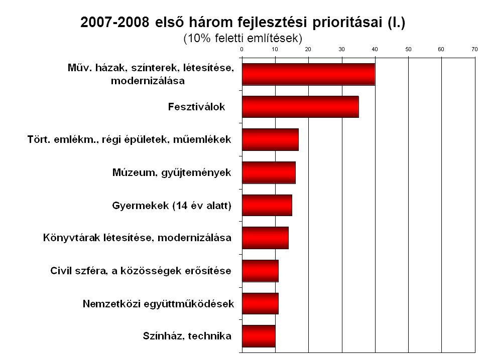 2007-2008 első három fejlesztési prioritásai (I.) (10% feletti említések)