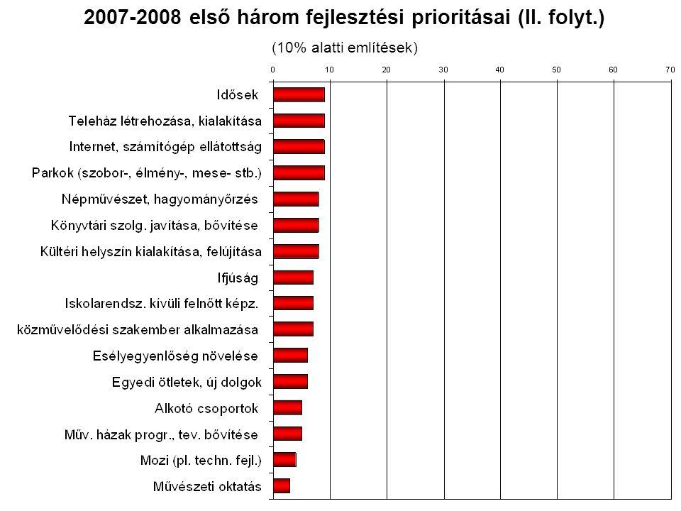 2009-2013 első három fejlesztési prioritásai (I.) (10% feletti említések)