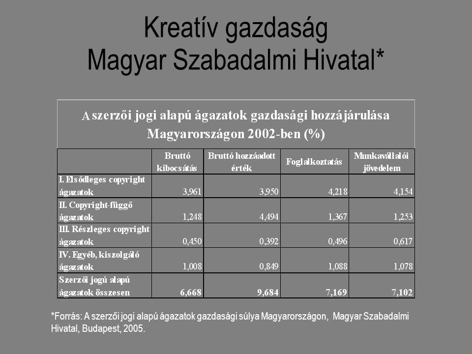Kreatív gazdaság Magyar Szabadalmi Hivatal* *Forrás: A szerzői jogi alapú ágazatok gazdasági súlya Magyarországon, Magyar Szabadalmi Hivatal, Budapest